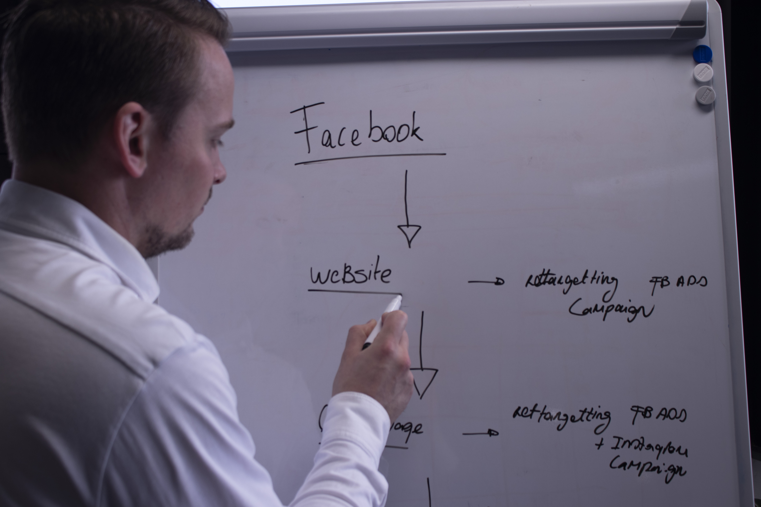 Basis vastgoedmarketing, sociale media marketing, klanten opvolgen, facebook, instagram